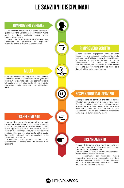 infografica sanzioni disciplinari
